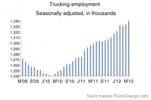 Truck Driver Jobs Increase 8.8 Percent